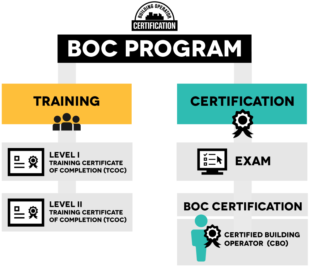 Boc certification nyserda training graduates who elect to take the certification exam and pass earn the boc certification and become a certified building operator cbo 1betcityfo Image collections